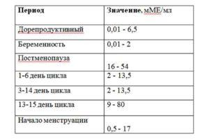 таблица лютеинизирующий гормон