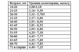 таблица изменения количества жиров в крови