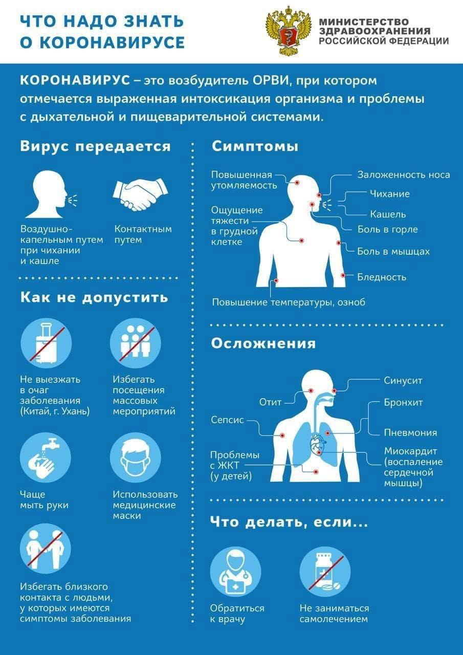 Коронавирус: инфографика Министерства Здравоохранения РФ